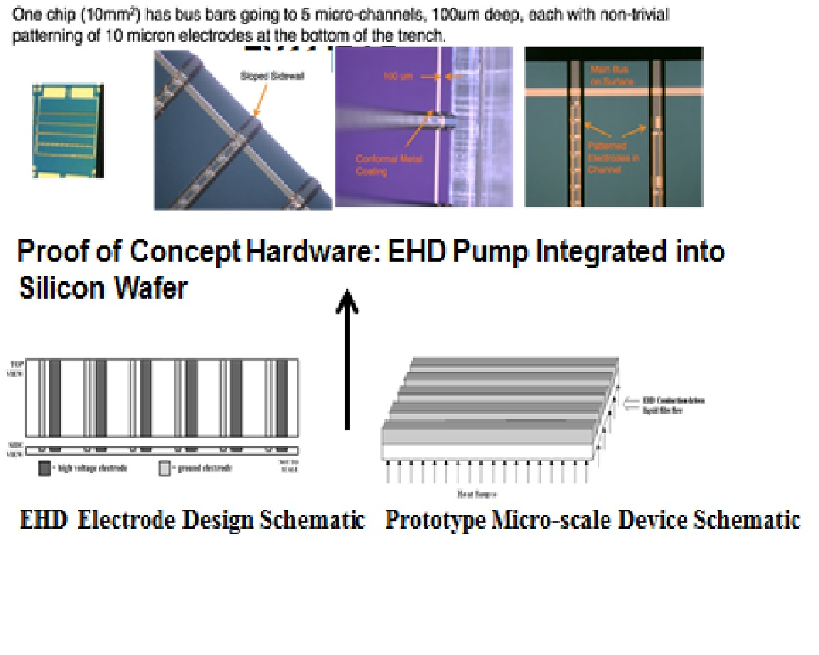 Chip Integrated, Hybrid EHD/Capillary Driven Thermal Management System Project