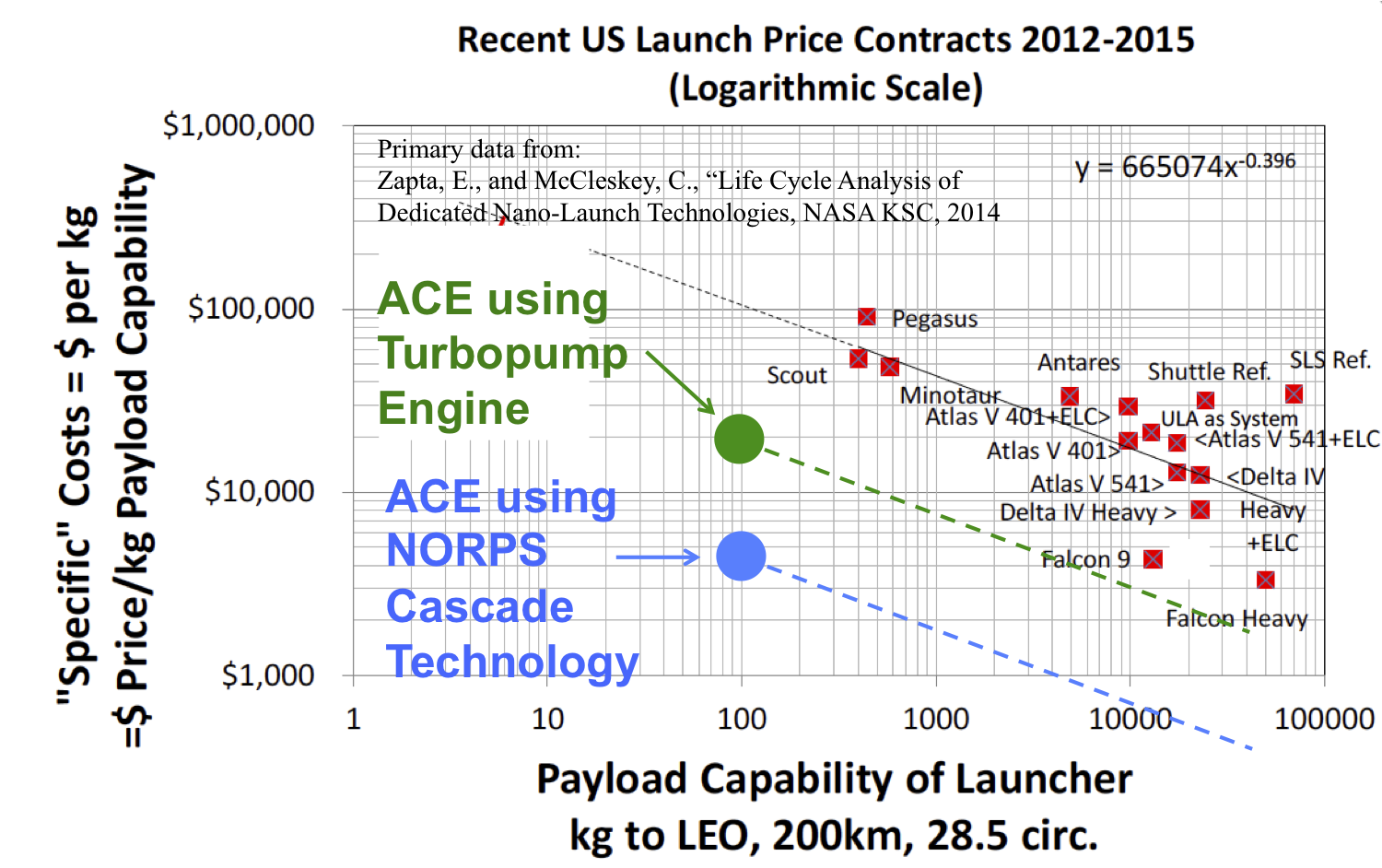 ACE Booster, Phase II Briefing Chart Image