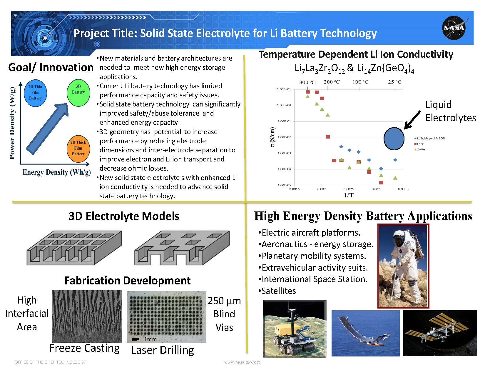 Solid State Electrolyte for Li Battery Technology Project