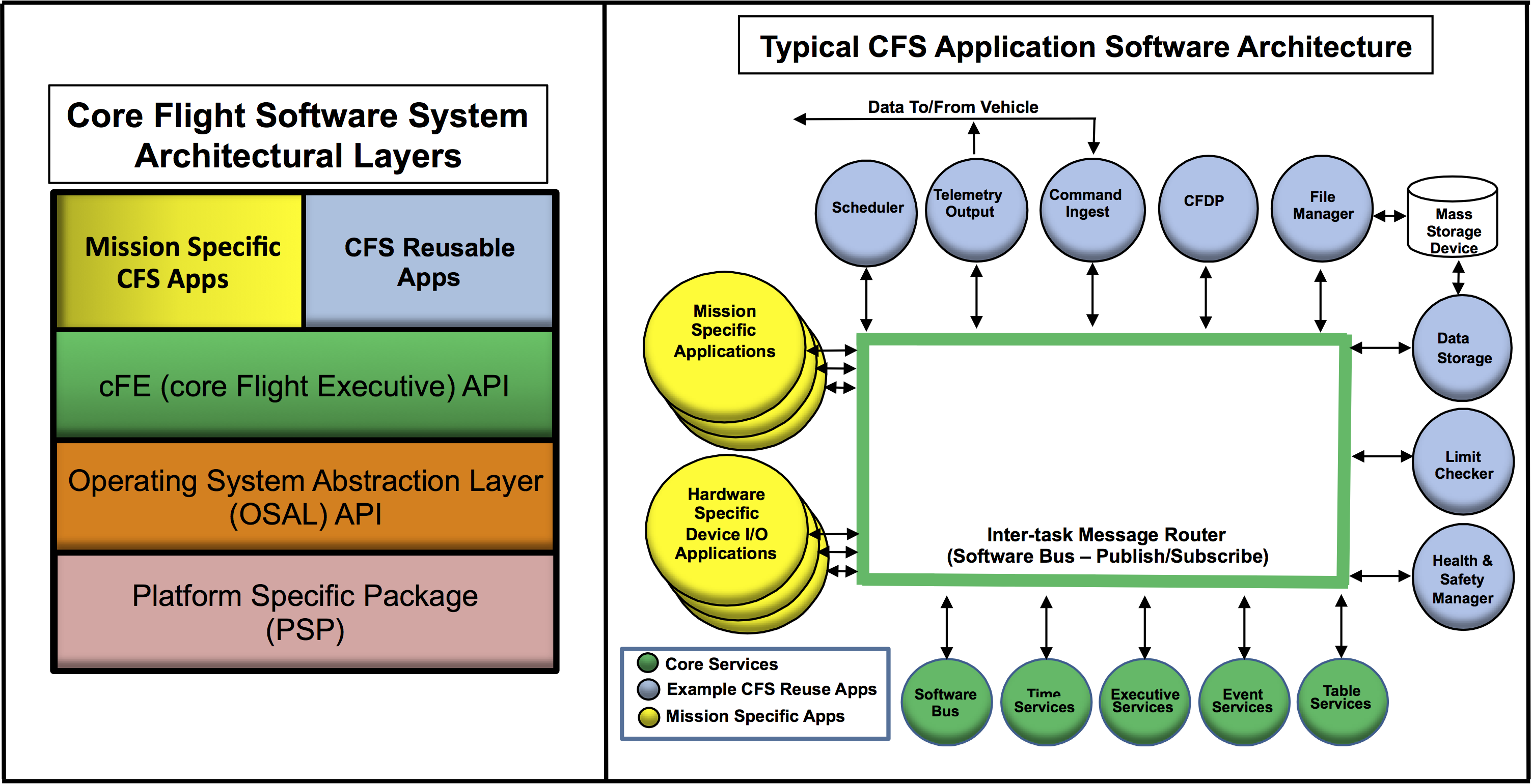 Core Flight Software (CFS)
