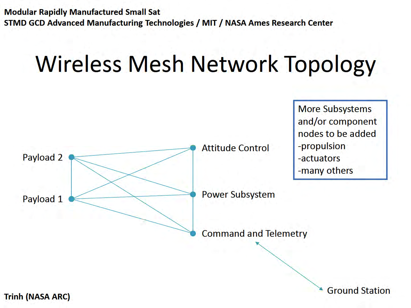 Wireless Mesh Network Topology (Modular Rapidly Manufactured Small Sat)