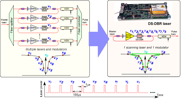 Tuning range multiplication of a precision and fast tunable seed-laser system Project