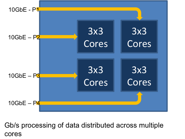Gb/s processing of data distributed across multiple cores