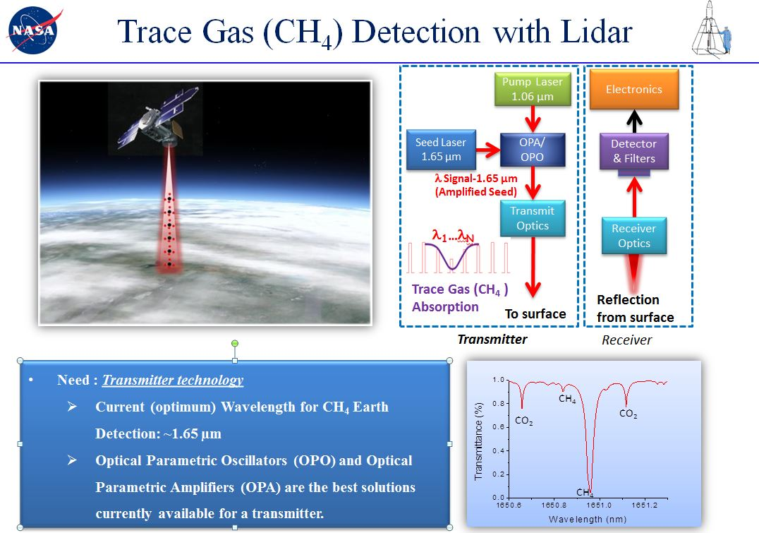 Airborne Lidar for Methane Measurements Project (CH4 LIDAR)