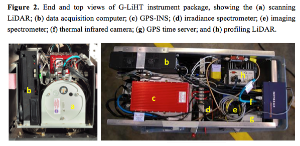 G-LiHT Data Products and Distribution System Project