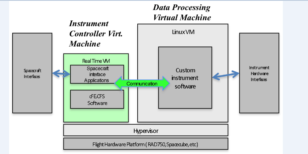 Flight Hardware Virtualization for On-Board Science Data Processing Project