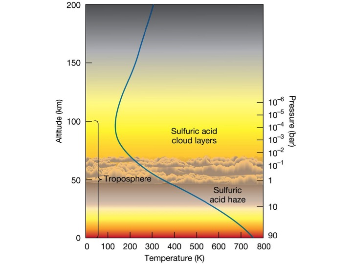Representation of Atmosphere of Venus
