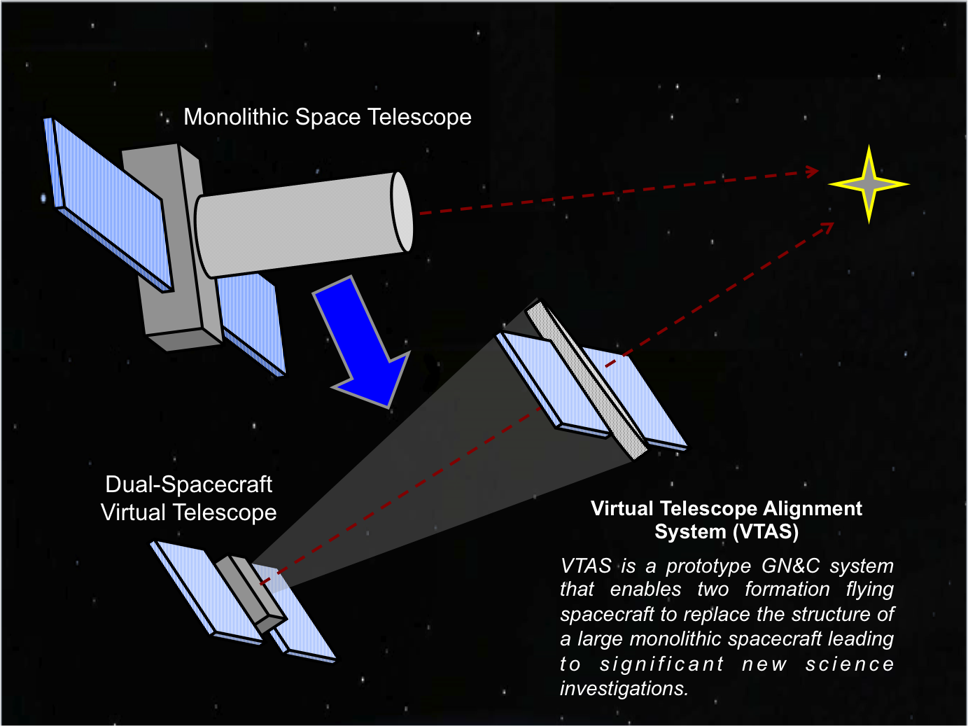 VTAS enables distributed space telescopes