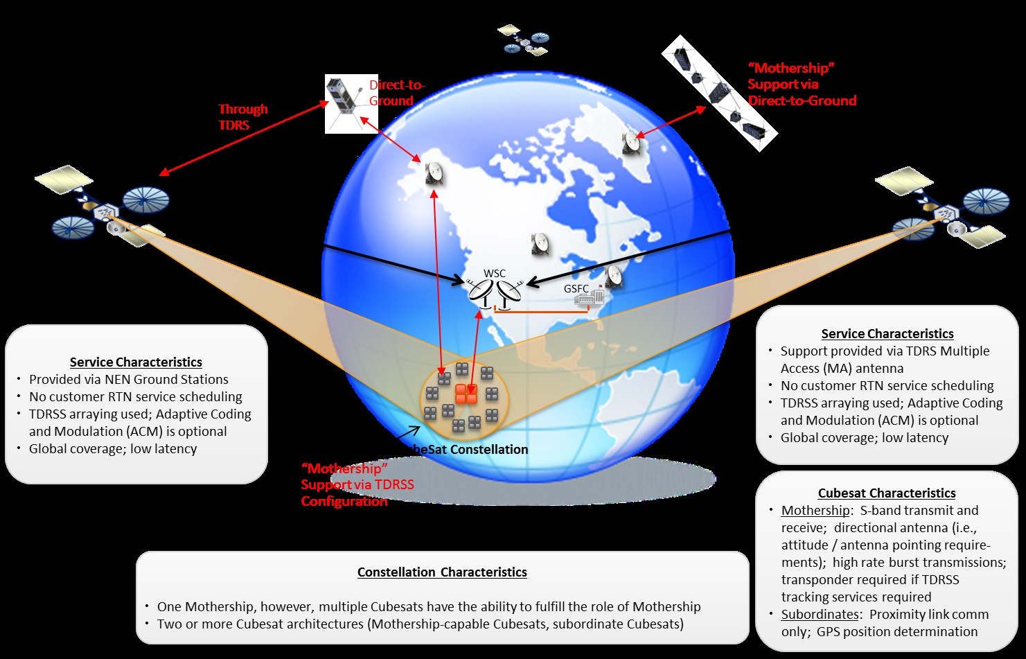 Optimum Space-to-Ground Communication Concept for CubeSat and SmallSat Platforms