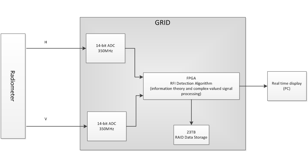 Goddard radio-frequency explorer Radio frequency Interference real time Display system Project