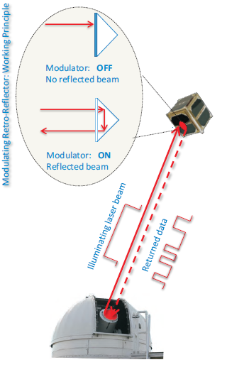 Schematic of a MRR aboard a small spacecraft.
