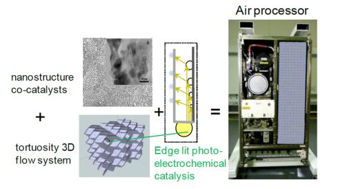 3D Photocatalytic Air Processor for Dramatic Reduction of Life Support Mass and Complexity (Phase II)