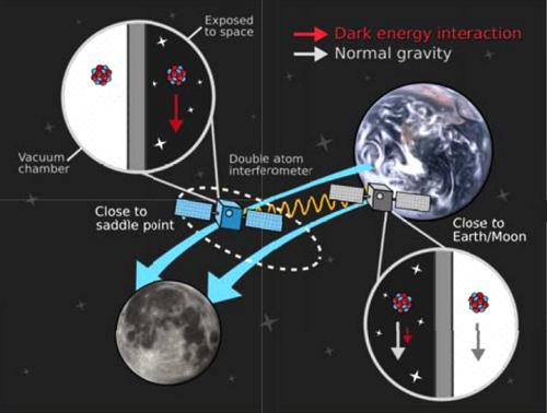 A direct probe of dark energy interactions with a solar System laboratory