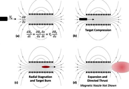 Gradient Field Imploding Liner Fusion Propulsion System