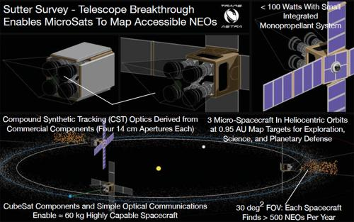 Sutter: Breakthrough Telescope Innovation for Asteroid Survey Missions To Start a Gold Rush In Space